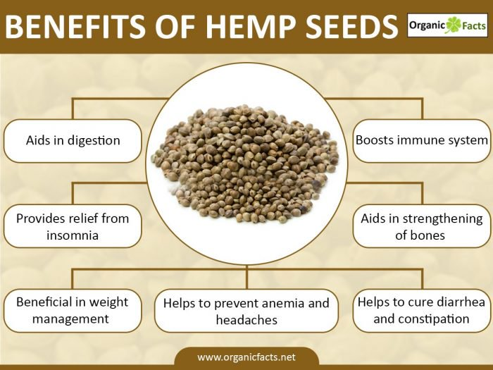 what are the benefits of hemp seeds